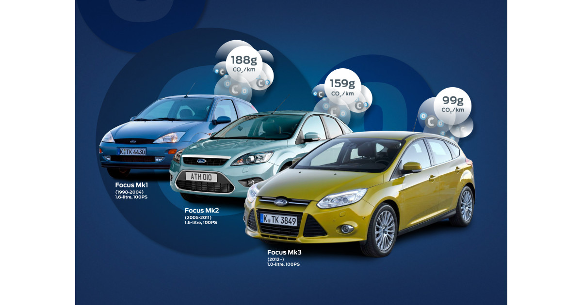 Ford presenterar nya focus med 1 0 liters ecoboost motor Ford motor company press release