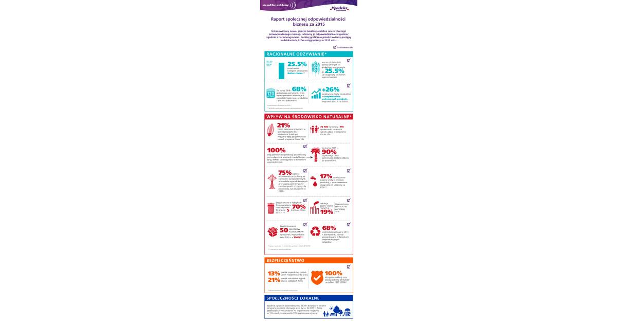 mondelez international annual report 2016 pdf