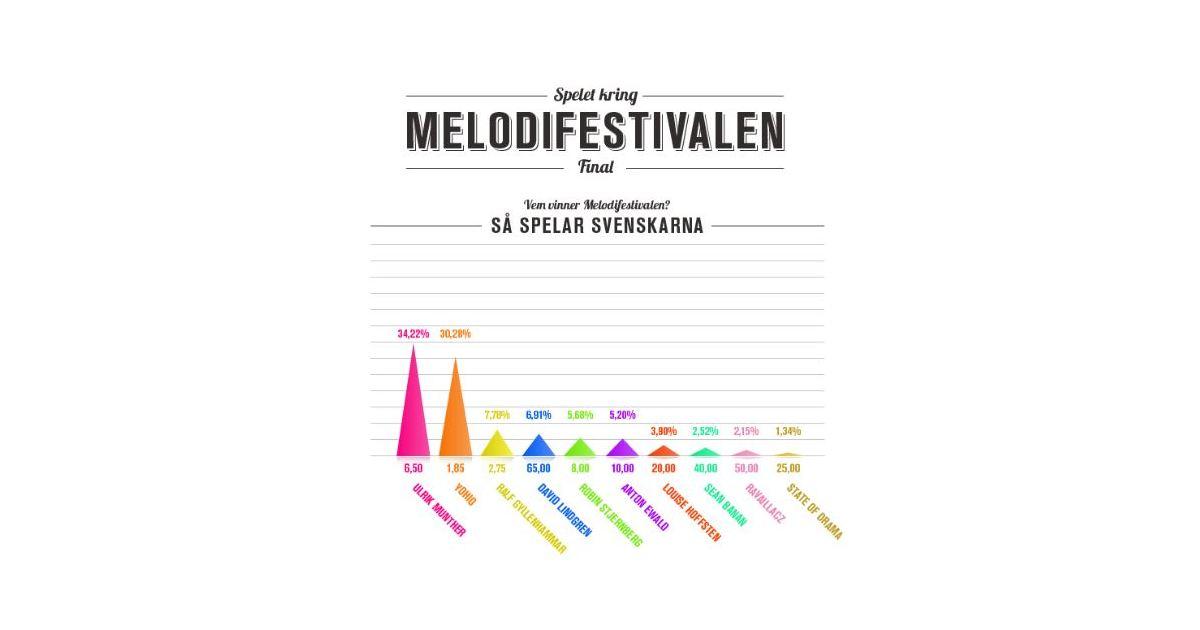 vem vinner melodifestivalen 2018
