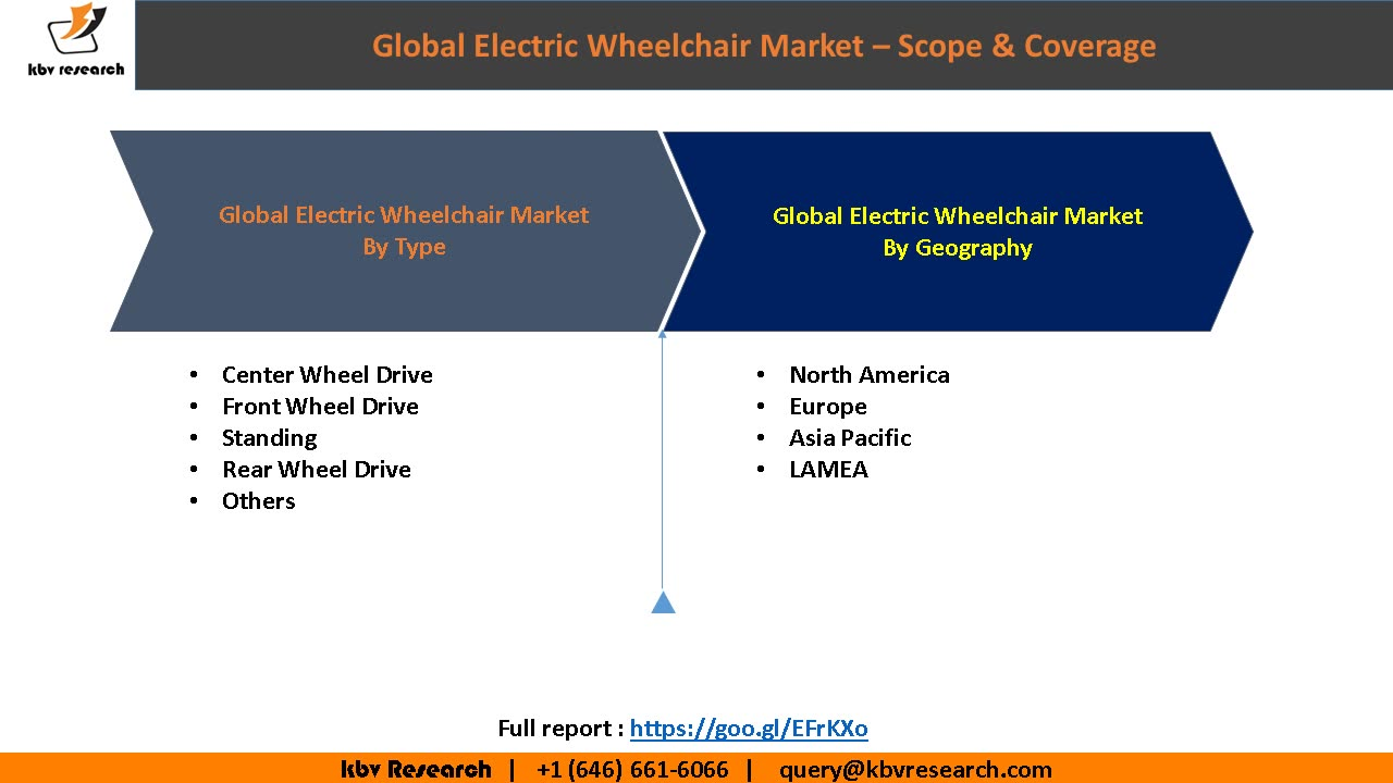 Global Electric Wheelchair Market to reach a market size of $4.9 billion by 2022 – KBV Research