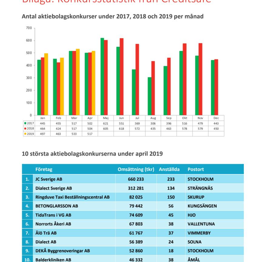Bilaga - Creditsafe konkursstatistik april 2019