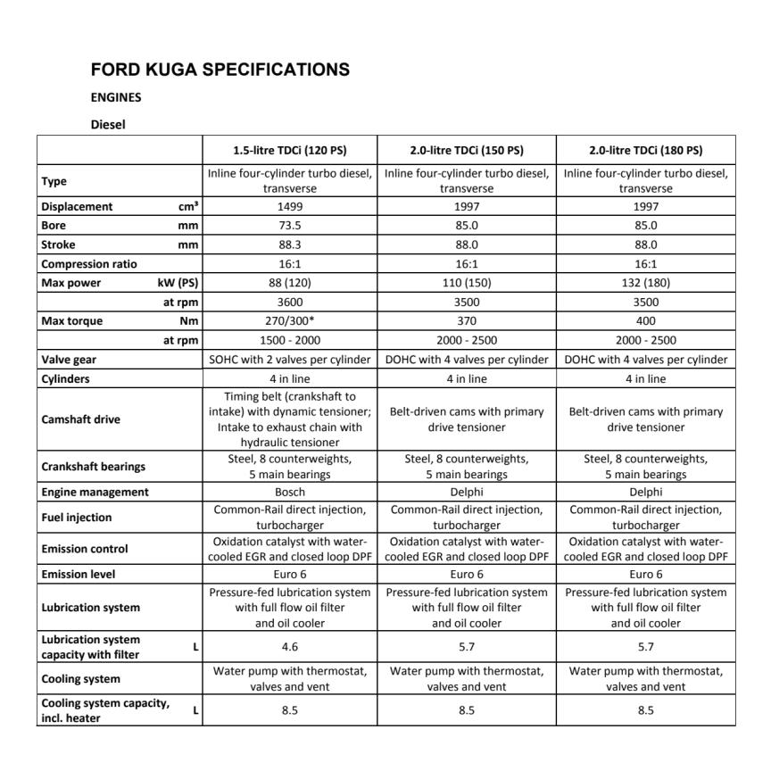 Ford Kuga tekniske specifikationer