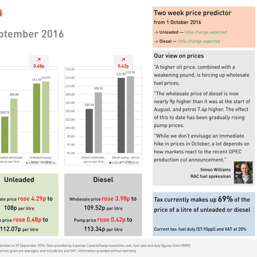 RAC Fuel Watch: September 2016 report