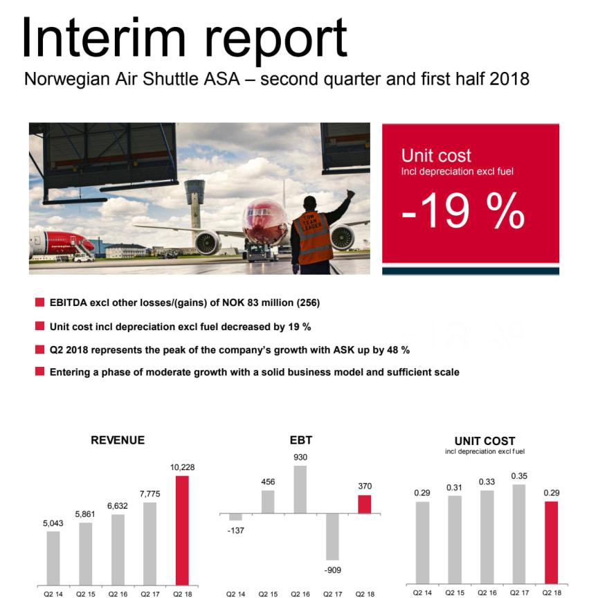 Norwegian Q2 2018 Report