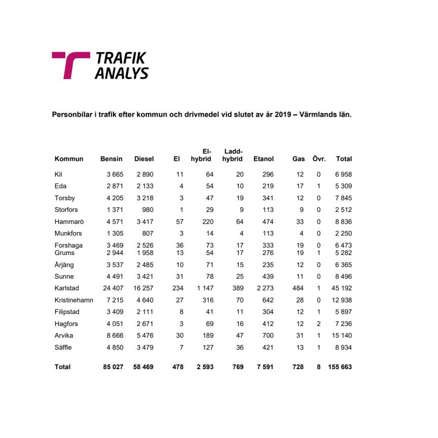 Personbilar i trafik efter kommun och drivmedel vid slutet av år 2019 – Värmlands län.