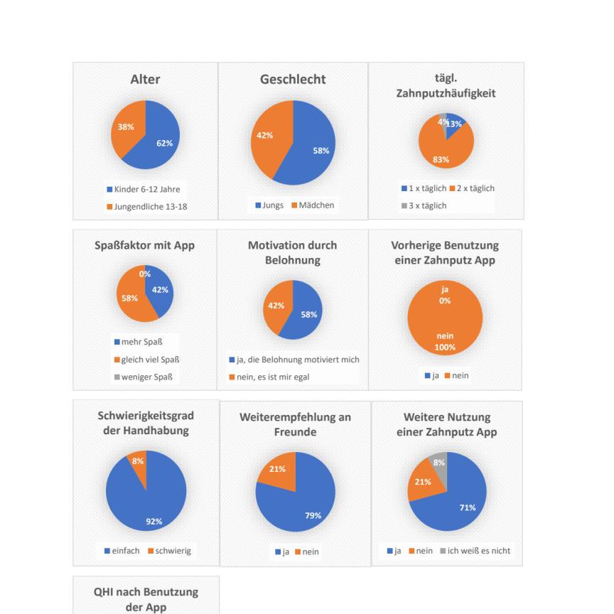 Kreisdiagramme zur FOM-Studie