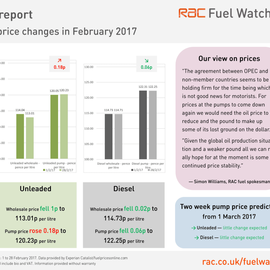 RAC Fuel Watch prices report - February 2017