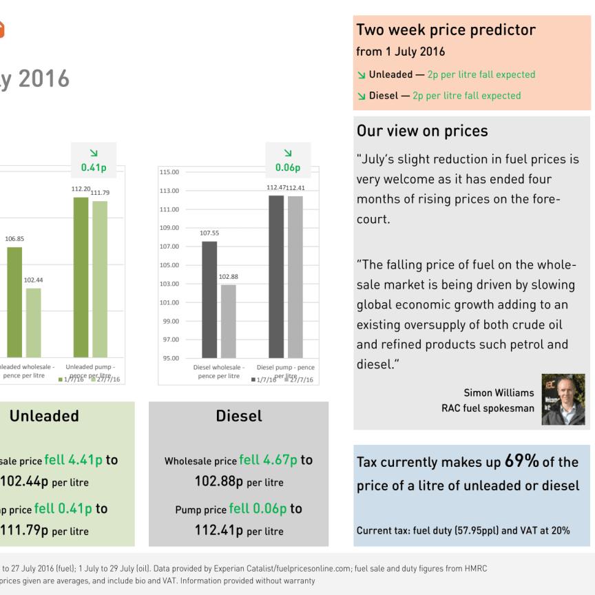 RAC Fuel Watch: July 2016 report