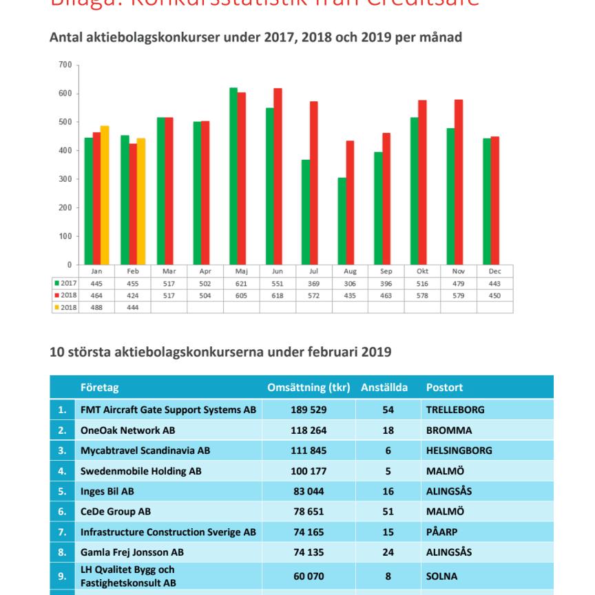 Bilaga - Creditsafe konkursstatistik februari 2019