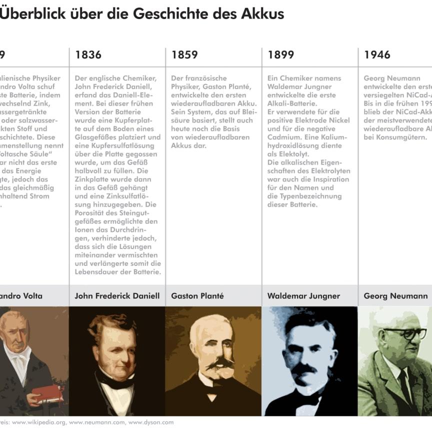 Ein Überblick über die Geschichte des Akkus