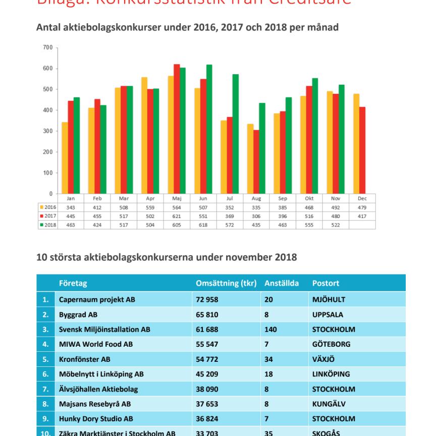 Bilaga - Creditsafe konkursstatistik november 2018