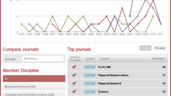 Real time analysis in Mendeley Institutional Edition