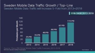 Svensk mobildatatrafik femdubblas fram till 2018