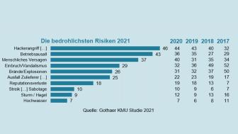 Fast jeder zweite Mittelständler in Deutschland fürchtet sich am meisten vor einem Hackerangriff