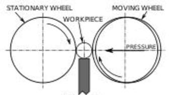 Centerlesslipning hos LN:s Mekaniska i Torhult. Nu ISO 9001-certifierad.
