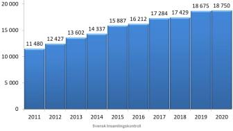 Ny statistik: Givandet till den ideella sektorn har ökat trots pandemin