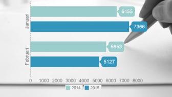 Nyföretagandet minskade i februari
