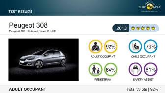 Toppbetyg i Euro NCAP för nya Peugeot 308