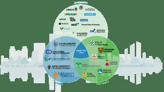 "Samarbetspartners ""Digital Twin Cities"""