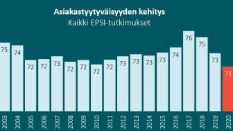 Koronavuosi laski tyytyväisyyttä - Asiakastyytyväisyysvuosi 2020 -raportti