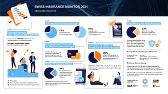 Digitalisierung und Trends im Versicherungsmarkt