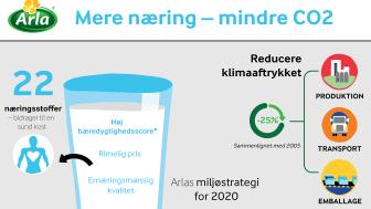 Mælk topper liste over bæredygtige drikkevarer