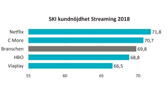 SKI kundnöjdhet Streaming 2018