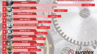 10 größten Werkzeugmaschinen der Welt