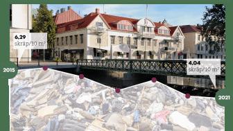 Borås stadskärna renare än någonsin