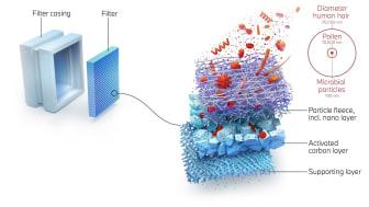Ny teknik med nanofibrer ska göra luften inuti BMW:s bilar ännu renare