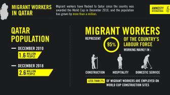 Qatar: Migrantarbetare fortsätter att utnyttjas