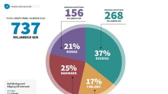 E-handeln i Norden når snart en biljon − totalt 737 miljarder kronor för 2018