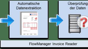 Elektronischer Rechnungsworkflow mit dem Flowmanager Invoice. Abb. Lorenz Orga