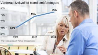 Ny studie: Högre livskvalitet bland småföretagarna