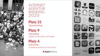 Internetagentur-Ranking 2020: Appsfactory macht den größten Sprung unter den Top 35 Agenturen und erreicht Platz 4 der schnellstwachsenden Digitalagenturen