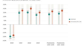 Prognoserna från Stockholms Handelskammare och Oxford Economics bifogas som PDF.