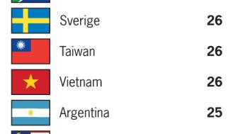 Rankingtabell över länder med högst/lägst andel kvinnor i högsta ledningen