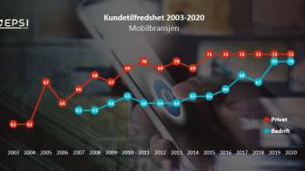 Kundetilfredsheten med mobilselskapene i Norge