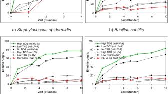 Effizienz der Luftdesinfektion im Vergleich zwischen HEPA- und photokatalytische HEPA Filtern