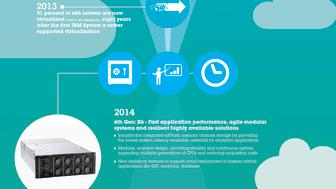 Infographic: The Evolution of IBM's Enterprise X Architecture