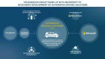 VolkswagenMicrosoft