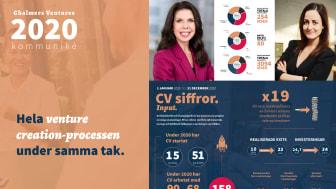 Chalmers Ventures släpper kommuniké för 2020