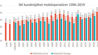 Privatkunderna ger mobiloperatörerna högre betyg än någonsin tidigare och även företagskunderna är nöjda.