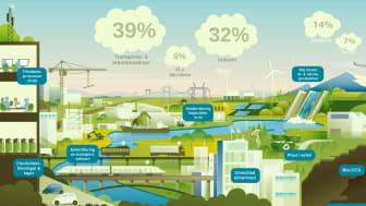 Inbjudan: Hur mycket el behövs i Sverige år 2045?