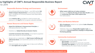 CWT's June 2019 Responsible Business Report caps a successful year