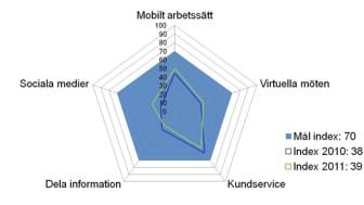 Smarta Företag Index 2012: Anställda smartare än företagen