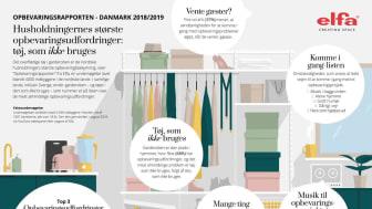 Elfa Opbevaringsrapport 2018/2019