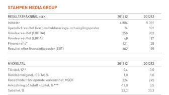 Året i korthet, Stampen Media Group, 1 januari-31 december 2013