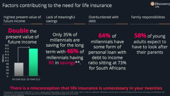 Factors contributing to the need for life insurance