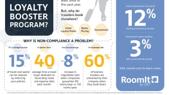 RoomIt by CWT Announces New Loyalty Booster Program